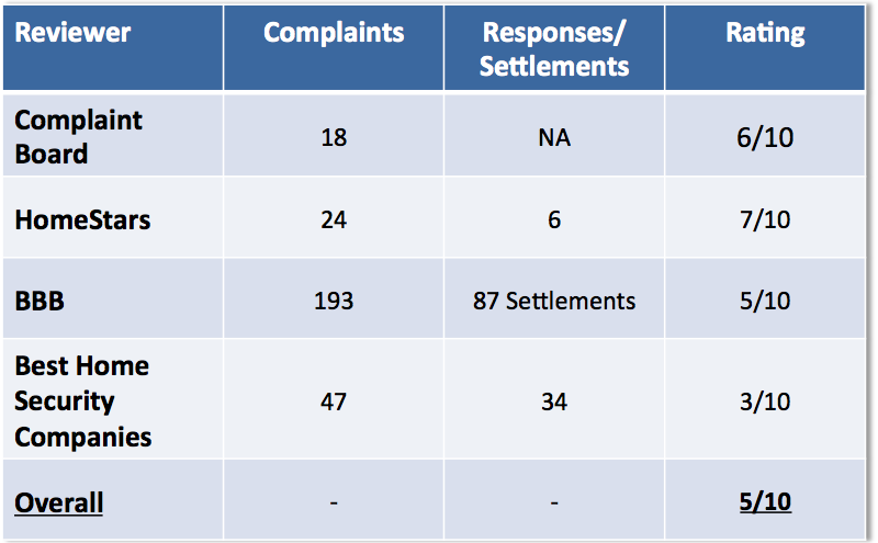 alarm force complaints summary table