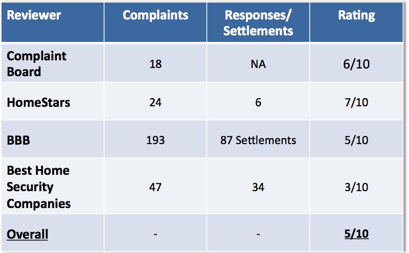 alarm force complaints summary table