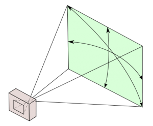 field of view diagram