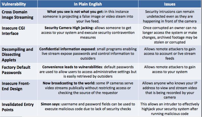 surveillance camera vulenerabilities summary